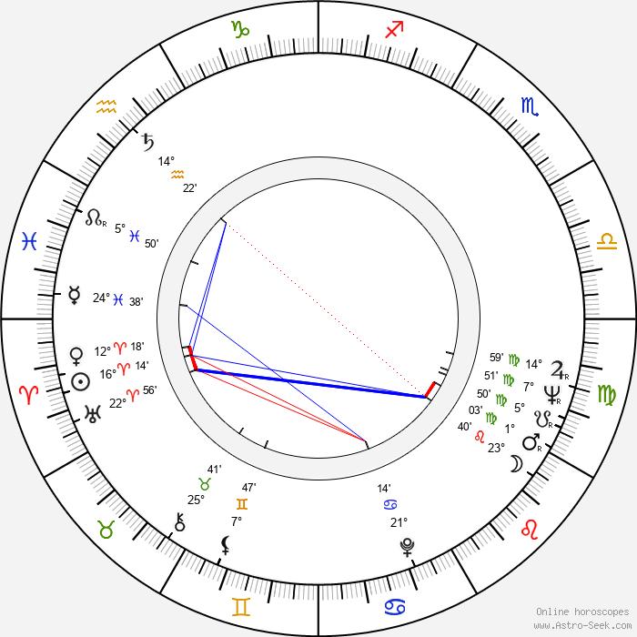 Dudley Sutton - Birth horoscope chart