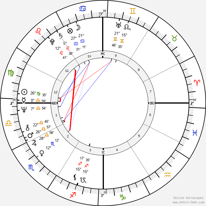 Dudu Topaz - Birth horoscope chart