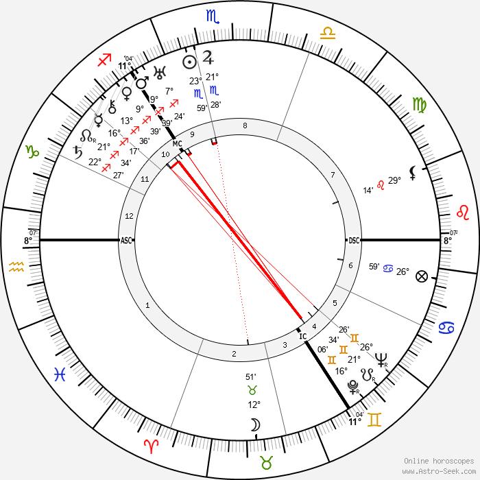 Dugald Baird - Birth horoscope chart