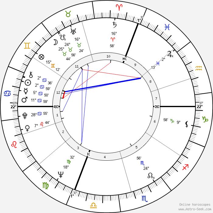 Duilio Del Prete - Birth horoscope chart
