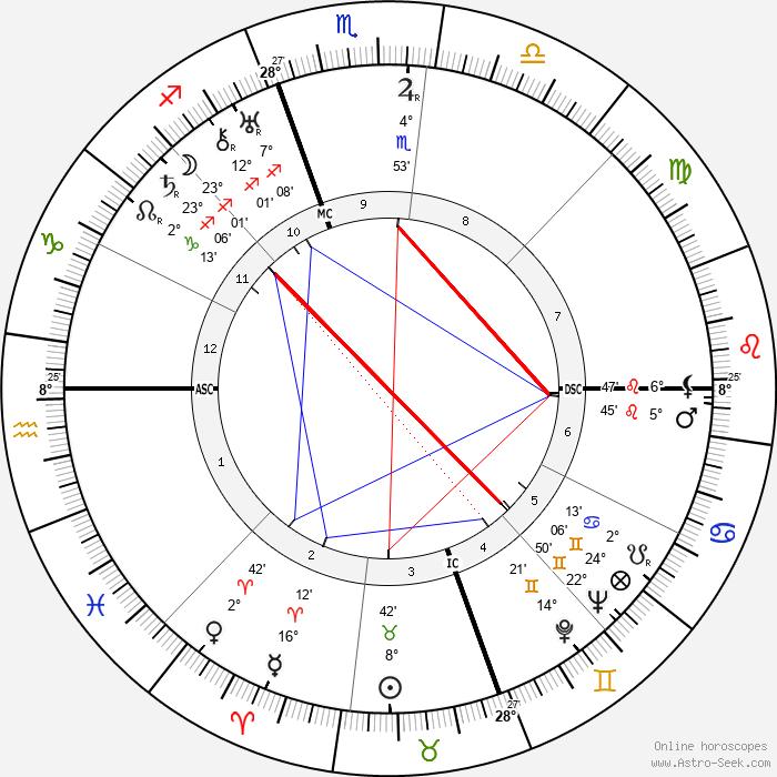 Duke Ellington - Birth horoscope chart