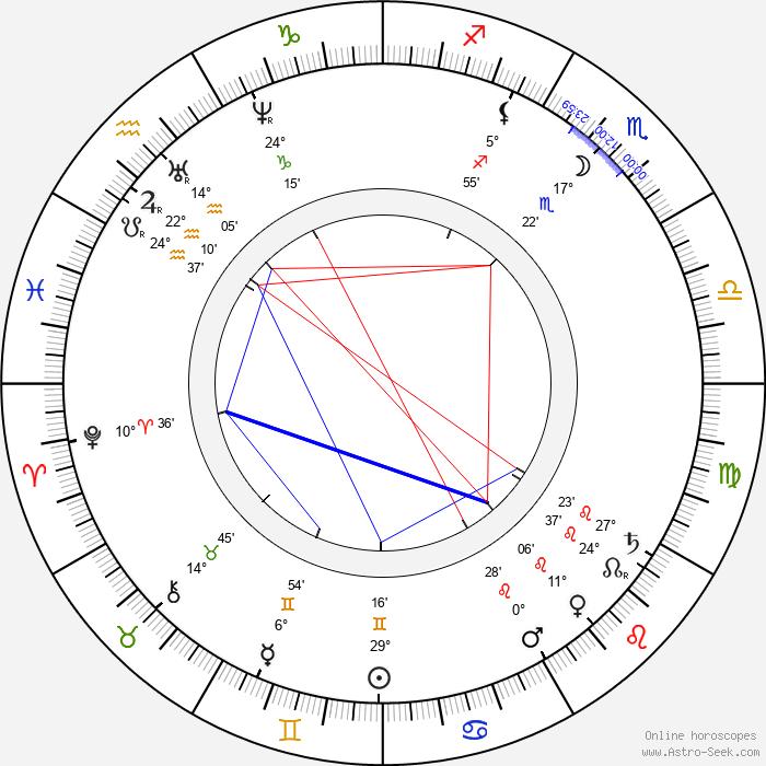 Duke Ludwig Wilhelm in Bavaria - Birth horoscope chart