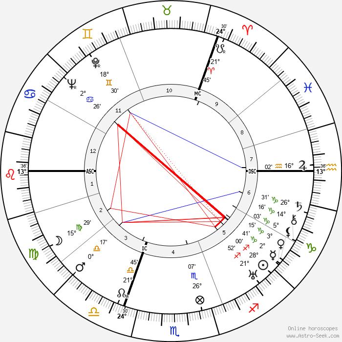 Duke of Kent - Birth horoscope chart