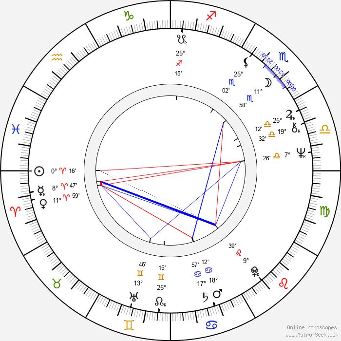 Duncan Gamble - Birth horoscope chart