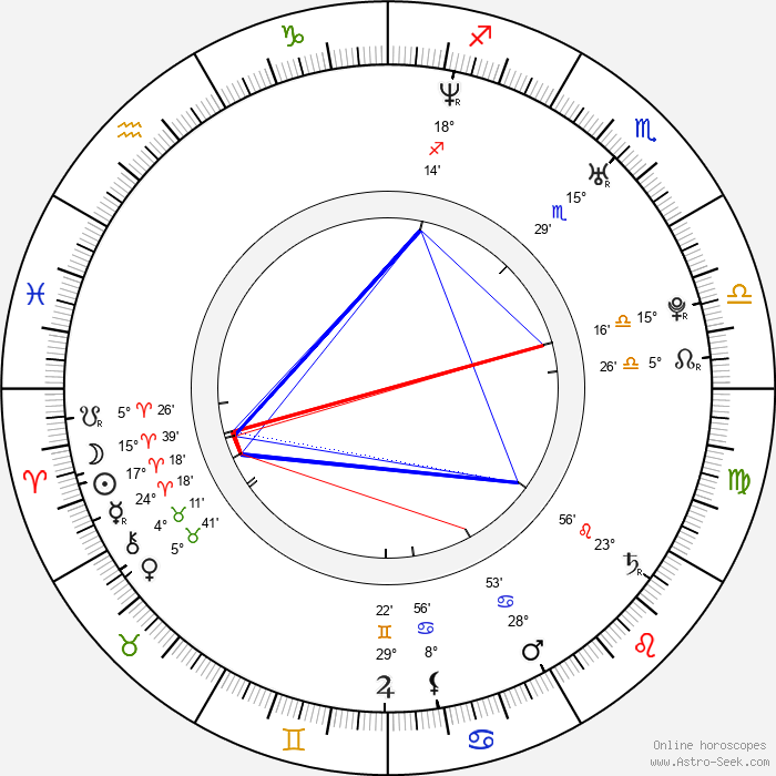 Duncan James - Birth horoscope chart