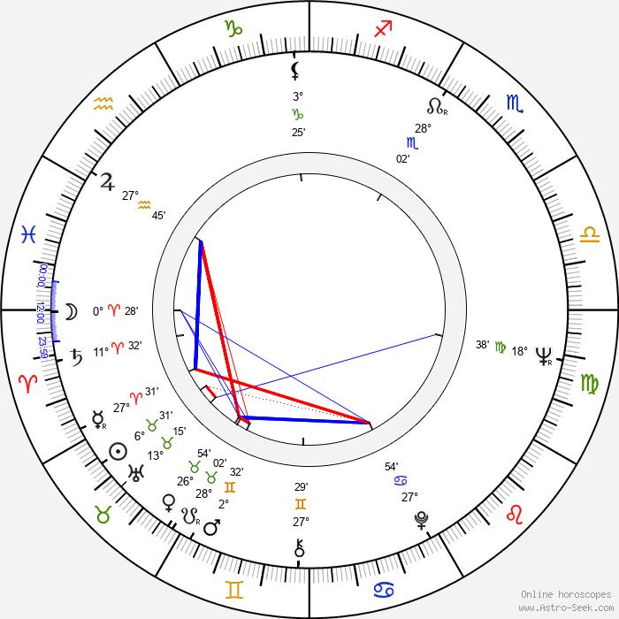 Dušan Hanák - Birth horoscope chart