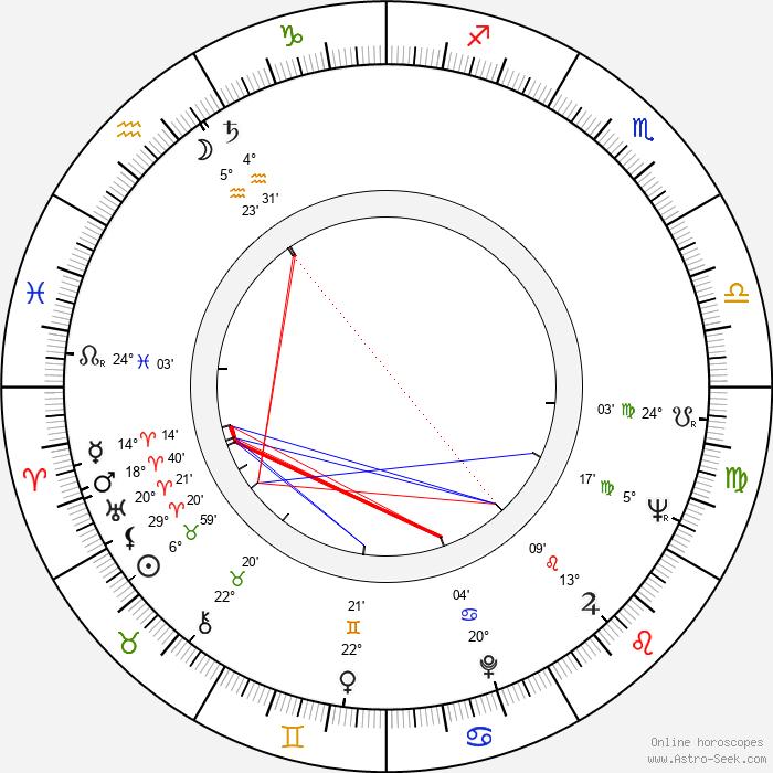 Dušan Janičijević - Birth horoscope chart