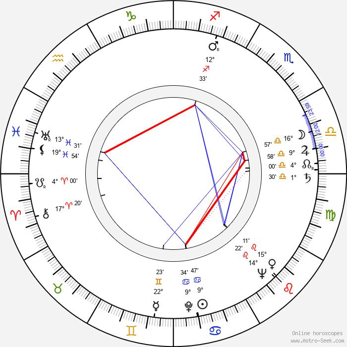 Dušan Kodaj - Birth horoscope chart