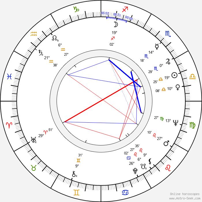 Dušan Kulíšek - Birth horoscope chart