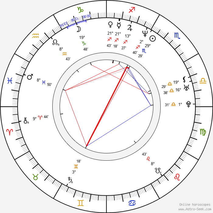 Dušan Kunovský - Birth horoscope chart