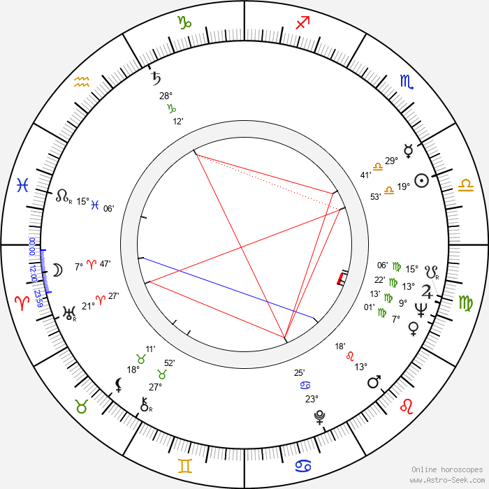 Dušan Makavejev - Birth horoscope chart
