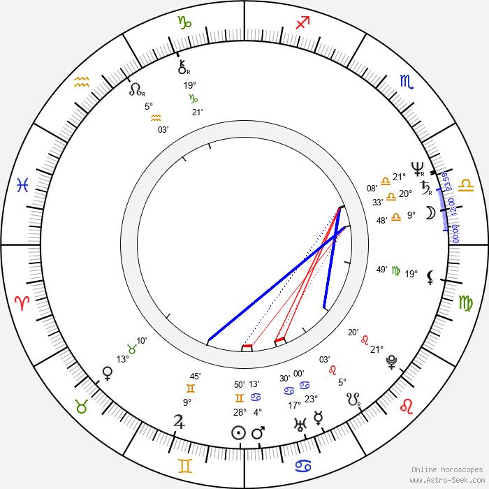 Dušan Rapoš - Birth horoscope chart