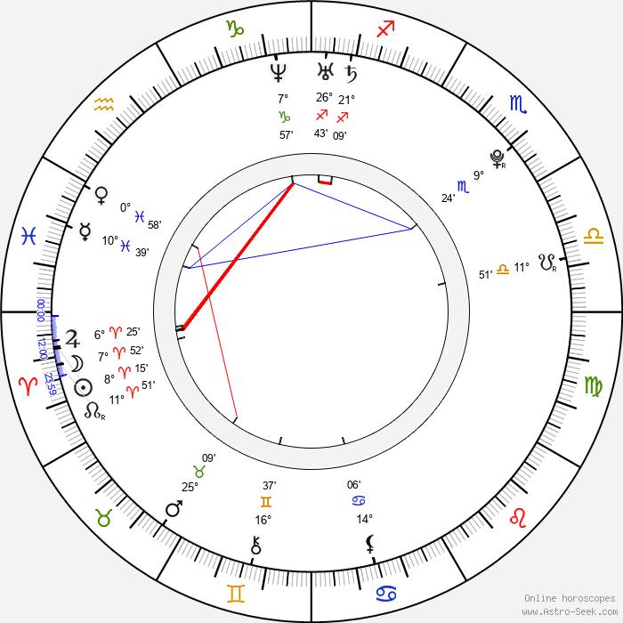 Dušan Timko - Birth horoscope chart