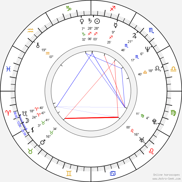 Dušan Urgošík - Birth horoscope chart