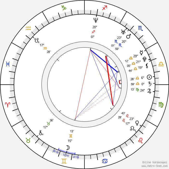 Dušan Vitázek - Birth horoscope chart
