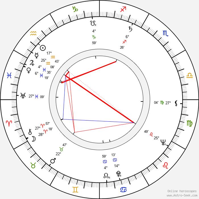 Dušan Vukotić - Birth horoscope chart