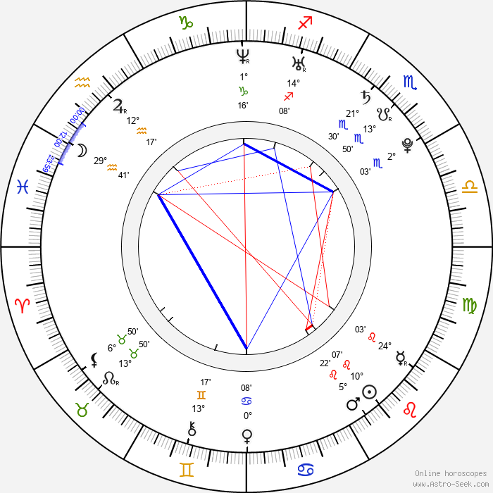 Dustin MacDougall - Birth horoscope chart