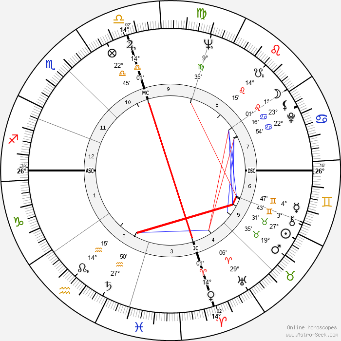 Dwayne Hickman - Birth horoscope chart