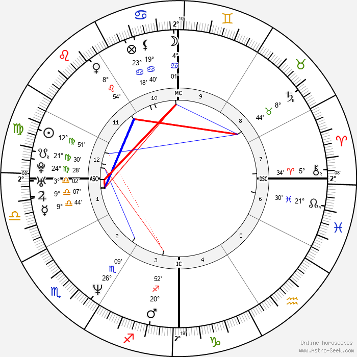 Dweezil Zappa - Birth horoscope chart