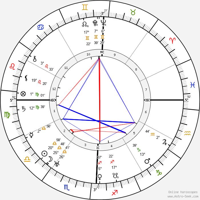 Dwight D. Eisenhower - Birth horoscope chart