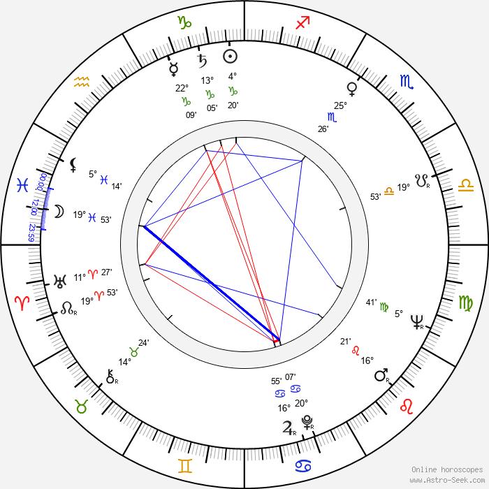 Dwight David Frye - Birth horoscope chart
