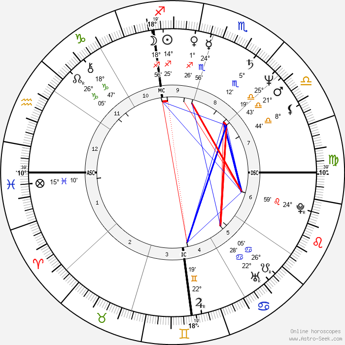 Dwight Stones - Birth horoscope chart