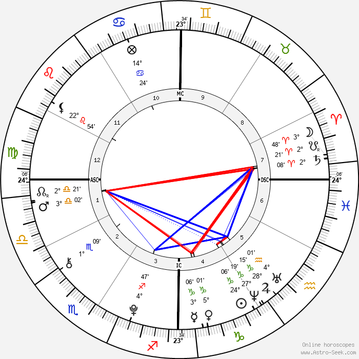 Dylan Brosnan - Birth horoscope chart