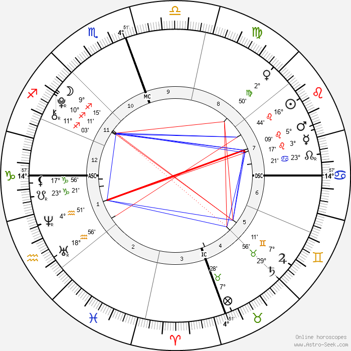 Dylan Douglas - Birth horoscope chart
