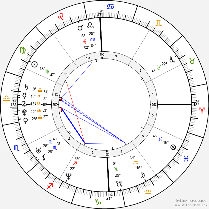 Dylan Klebold - Birth horoscope chart