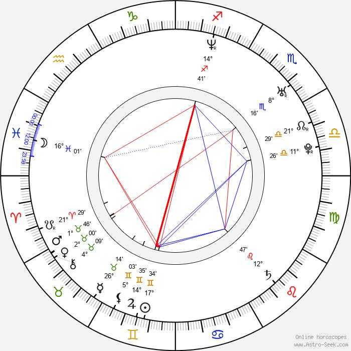 Dylan Kuo - Birth horoscope chart