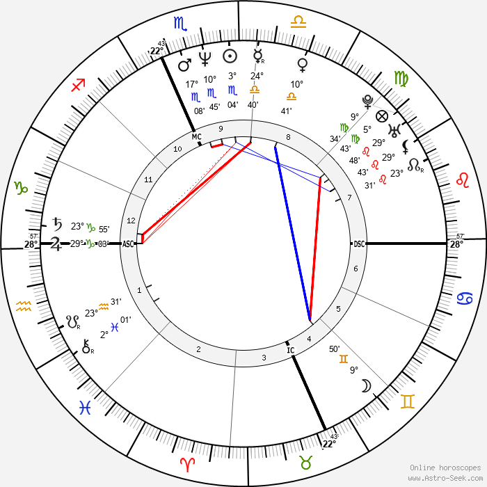 Dylan McDermott - Birth horoscope chart