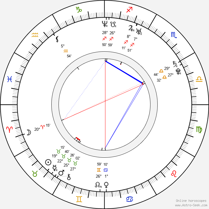 Dylan Purcell - Birth horoscope chart