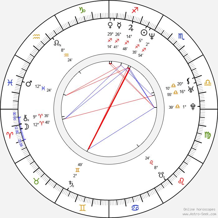 Dylan Roberts - Birth horoscope chart