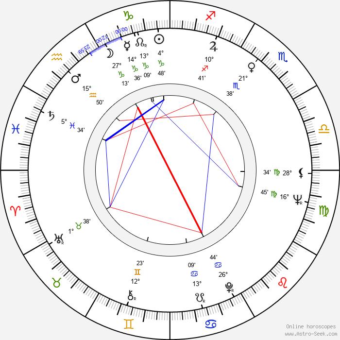Dzhemma Firsova - Birth horoscope chart