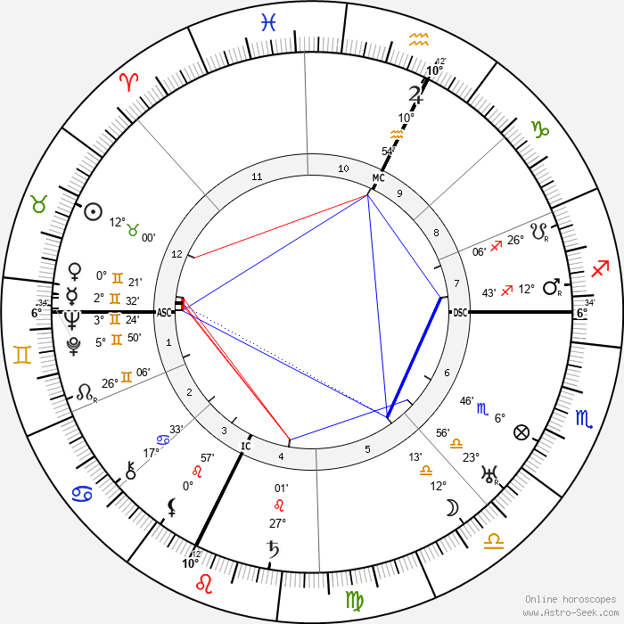 E. E. 'Doc' Smith - Birth horoscope chart