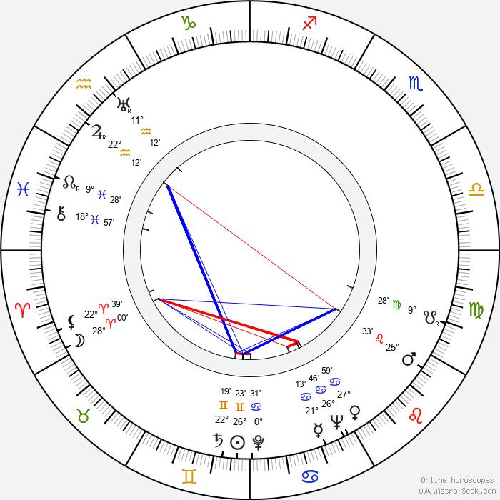 E. G. Marshall - Birth horoscope chart