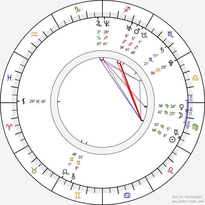 E-hyun So - Birth horoscope chart
