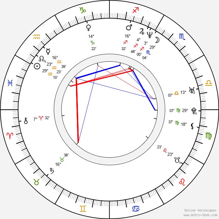 E. Roger Mitchell - Birth horoscope chart