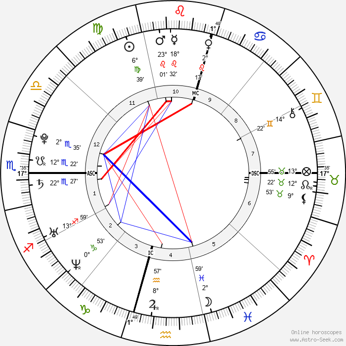 Eamon Sullivan - Birth horoscope chart