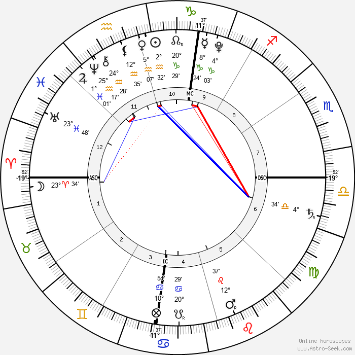 Ean Jacob Bice - Birth horoscope chart
