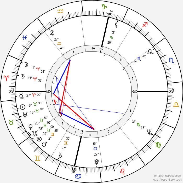 Earl Anthony - Birth horoscope chart