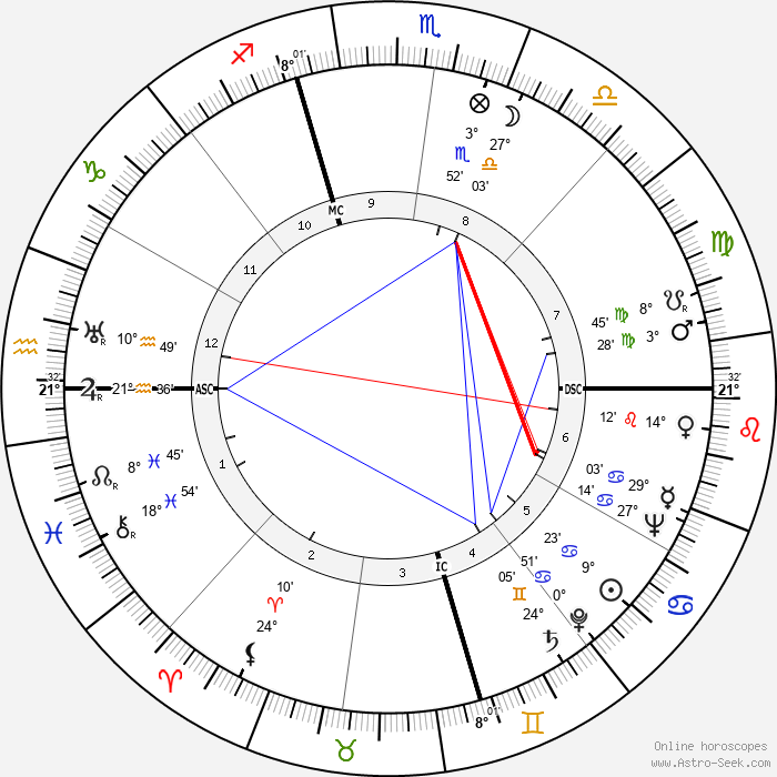 Earle Warren - Birth horoscope chart
