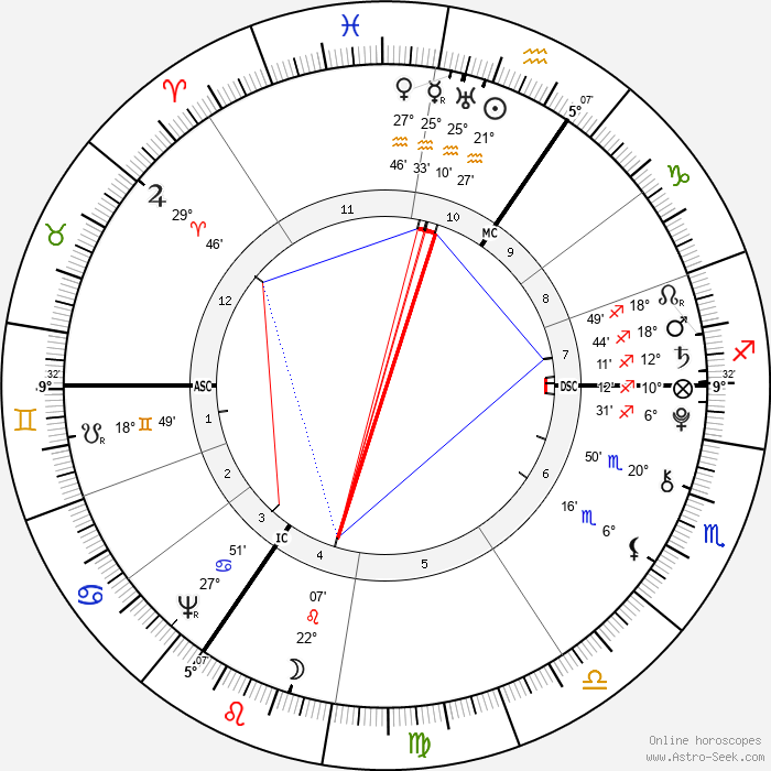 Ebenezer Sibly - Birth horoscope chart