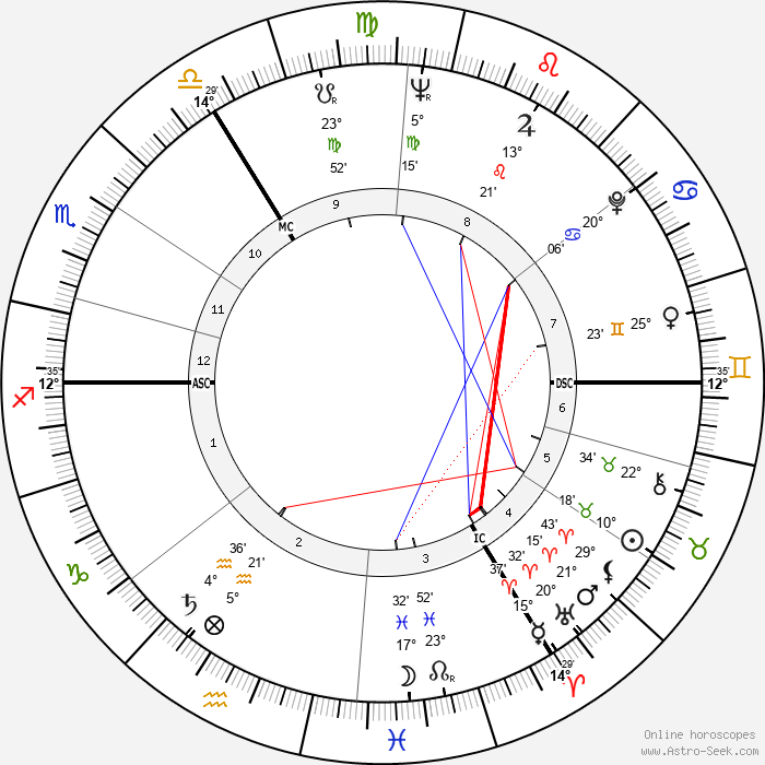Eberhard Maria Körner - Birth horoscope chart