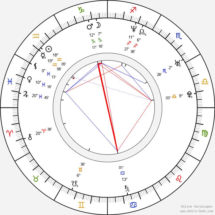 Ebru Aykaç - Birth horoscope chart