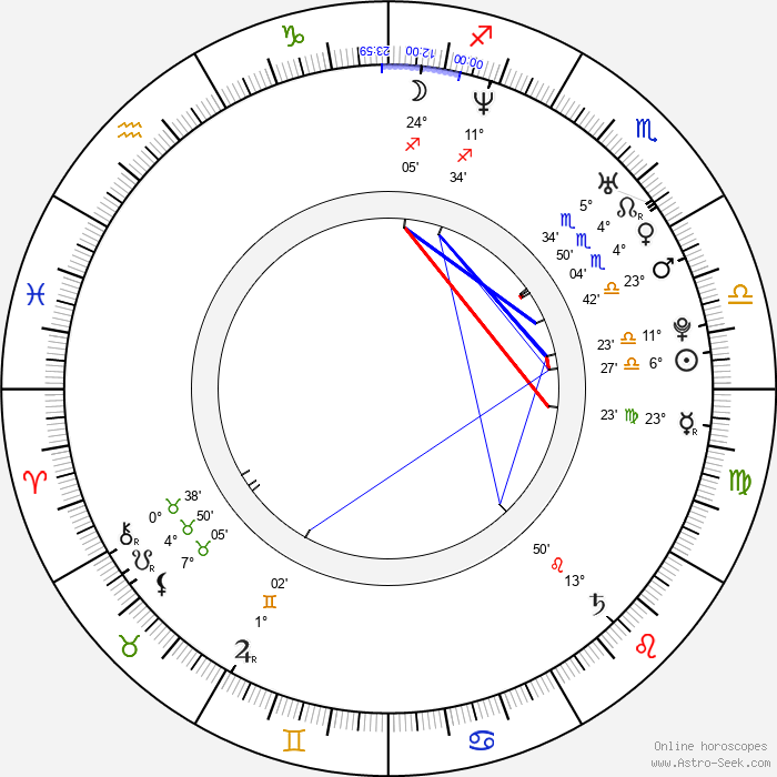 Echo Shen - Birth horoscope chart