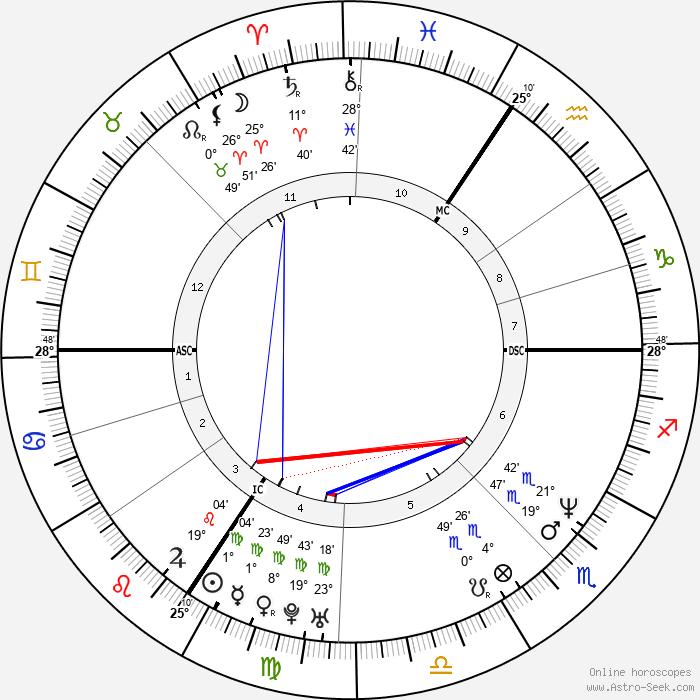 Eckart von Hirschhausen - Birth horoscope chart