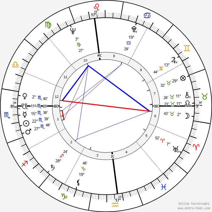 Ed Asner - Birth horoscope chart