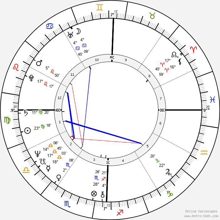 Ed Begley Jr. - Birth horoscope chart