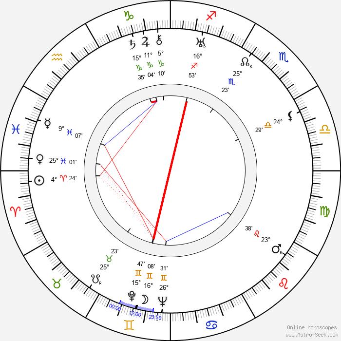 Ed Begley - Birth horoscope chart
